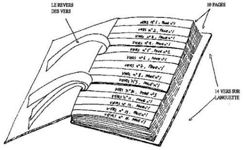 Centomila miliardi di poemi: schema esplicativo.
